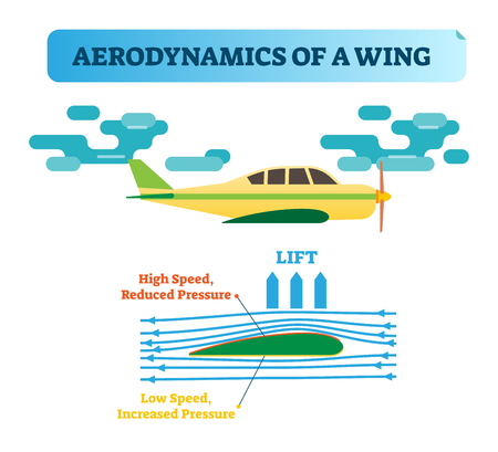 How the wing flies? Aerodynamics of a wing - air flow diagram with wind flow arrows and wing shape that creates air pressure difference. Physics law in aviation. Flying wing basic principle. Illustration