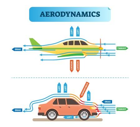 Diagrama de ilustración de vector de ingeniería de flujo de aire de aerodinámica con avión y coche. Esquema físico de resistencia a la fuerza del viento. Póster de información científica y educativa. Ilustración de vector