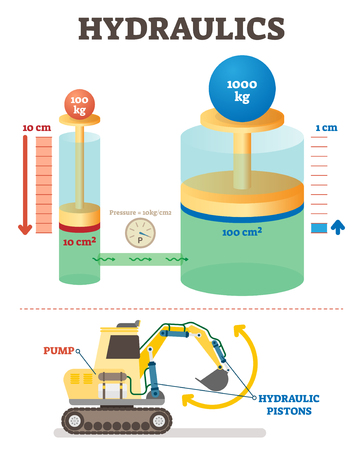 Hydraulics mechanical system vector illustration diagram. Engineering science example with excavator. Weight, volume and pressure proportion scheme. 일러스트