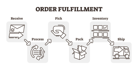 Order fulfillment e-commerce business concept example, five steps scheme vector illustration, receiving, processing, picking, packaging and shipping. Flat and simple outline icons. Stock fotó - 101972188