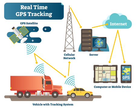 Real time GPS tracking system vector illustration diagram scheme with satellite, vehicles, antenna, servers and devices. Position tracking technology engineering infographic.