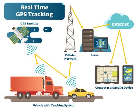 Schema del diagramma di illustrazione vettoriale del sistema di tracciamento GPS in tempo reale con satellite, veicoli, antenna, server e dispositivi. Infografica di ingegneria della tecnologia di tracciamento della posizione.