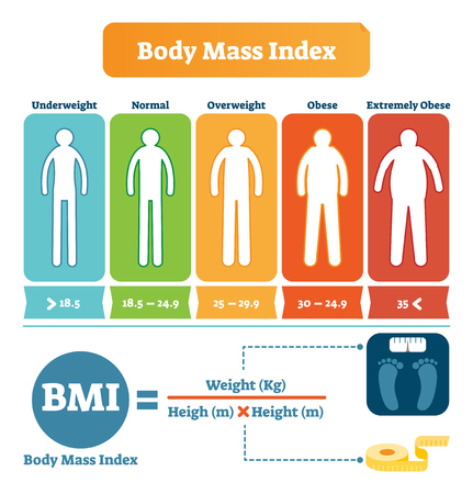 Body mass index table with BMI formula example. Health care and fitness informative poster. Human silhouette from underweight to overweight and obese. Weight and height concept illustrated icons.