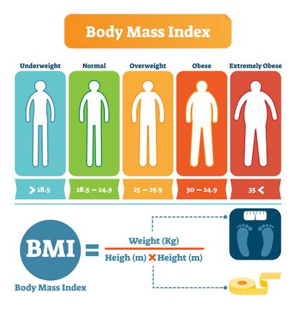 Tabella dell'indice di massa corporea con esempio di formula BMI. Poster informativo per l'assistenza sanitaria e il fitness. Sagoma umana da sottopeso a sovrappeso e obeso. Icone illustrate del concetto di peso e altezza.
