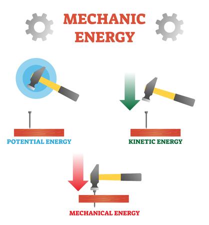 Ilustración de vector sobre energía mecánica. Esquema con energía potencial, cinética y mecánica. Ejemplo con hummer, clavo y plancha. Conceptos básicos de física de Newton. Diagrama con fuerza, movimiento e impacto. Ilustración de vector