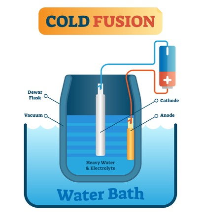 Cold fusion energy production vector illustration. Explaining scheme with dewar flask, vacuum, cathode, anode, heavy water and electrolyte. Scientific diagram about green nuclear technology.