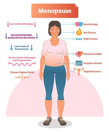 Menopauza jako ilustracja wektorowa. Schemat medyczny i diagram z listą objawów estrogenu, jajników, testosteronu i progesteronu. Zestaw anatomicznych wyjaśnień wahań nastroju, libido i miesiączki. Ilustracje wektorowe