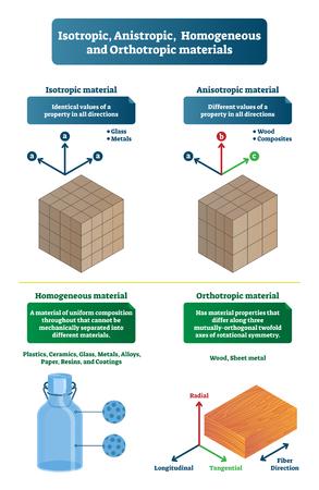 Ilustración de vector de materiales isotrópicos, anistrópicos, homogéneos y ortotrópicos. Esquema etiquetado con valores de propiedad idénticos y diferentes de vidrio, madera y composites. Ejemplo mutuamente ortogonal Ilustración de vector