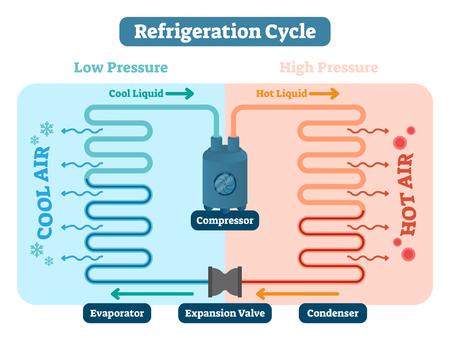 Illustrazione di vettore del ciclo di refrigerazione. Schema con bassa e alta pressione, liquido freddo e caldo, compressore d'aria, evaporatore, valvola di espansione e condensatore. Cenni di fisica e diagramma di temperatura.