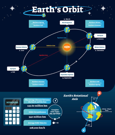 Earths orbit vector illustration. Educational and labeled scheme with equinox, solstice and apsides line. Diagram with rotational axis and orbital, elliptic line. Northern spring and southern fall. Ilustrace