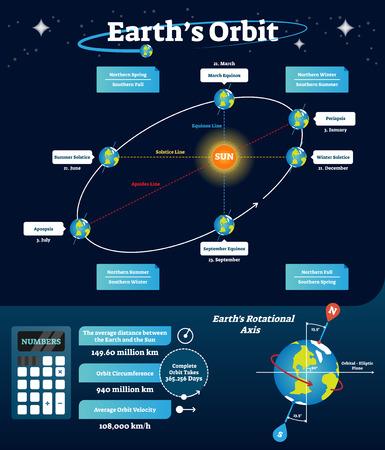 Illustration vectorielle de terre en orbite. Schéma pédagogique et labellisé avec ligne équinoxe, solstice et absides. Diagramme avec axe de rotation et ligne elliptique orbitale. Printemps nordique et automne sud.