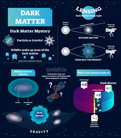 Dark matter vector illustration. Educational labeled scheme with mystery, WIMP, particle and gravity. Diagram with universe structure. Light bending, holding galaxies and other characteristics. Illustration