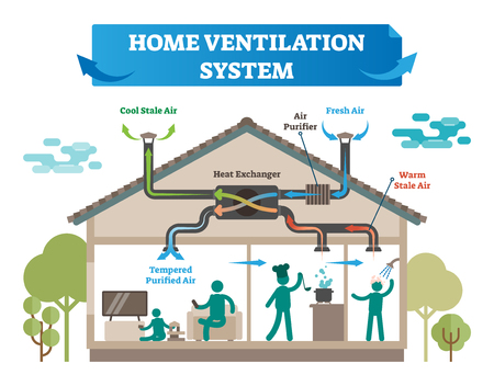 Home ventilation system vector illustration. House with air conditioning, climate control and temperature equipment for cool and fresh air, purifier and warm stale. Isolated smart system for household Çizim