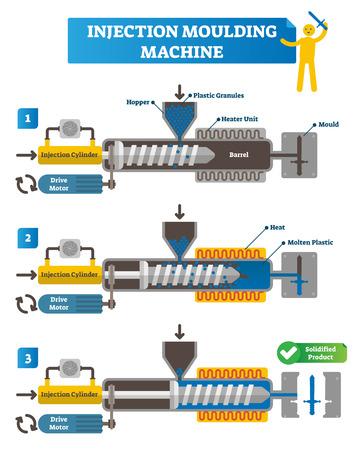 Illustration vectorielle de machine de moulage par injection. Schéma de cycle complet avec étapes de fabrication. Cylindre d'injection étiqueté, moteur d'entraînement, trémie, granulés de plastique, produit en plastique solidifié et final.