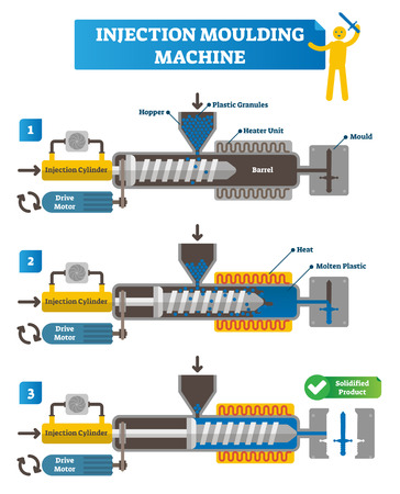 Injection moulding machine vector illustration. Full cycle scheme with manufacturing steps. Labeled injection cylinder, drive motor, hopper, plastic granules, solidified and final plastic product.