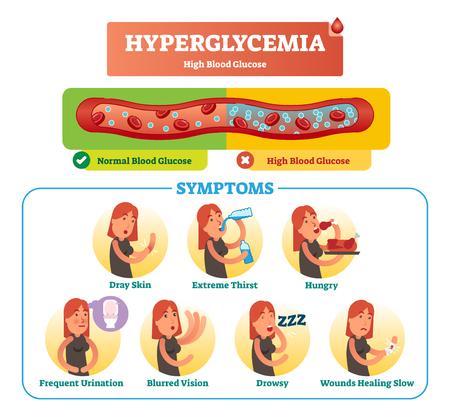 Conjunto de colección de ilustración de vector de hiperglucemia. Síntoma, diagnóstico y signos aislados y etiquetados como advertencia de enfermedades y trastornos. Efecto médico de la hiperglucemia.