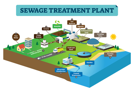 Sewage treatment plant infographic vector illustration. Clean dirty water from home to pump station, biosolids, filter, cleaners to sea or ocean. Underground pipe system.