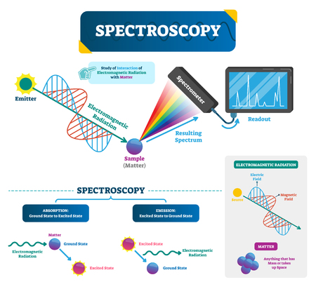 Spectroscopy labeled vector illustration. Matter and electromagnetic radiation. Study of visible light dispersed according to its wavelength, by a prism. Physics basics.