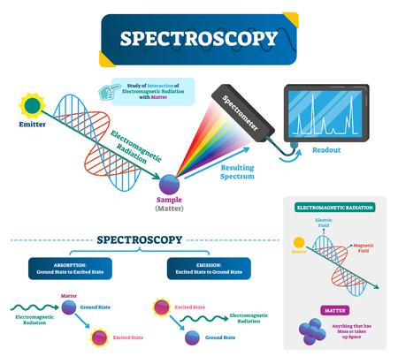 Spektroskopie-markierte Vektorillustration. Materie und elektromagnetische Strahlung. Untersuchung des sichtbaren Lichts, das gemäß seiner Wellenlänge durch ein Prisma gestreut wird. Grundlagen der Physik.