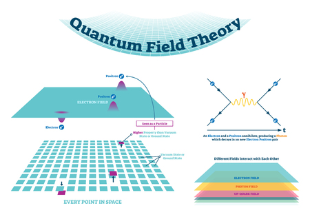 Quantum field theory vector illustration scheme and Feynman diagram. Electron field with positron and electron in every point in space. Explained how fields interact. Illusztráció