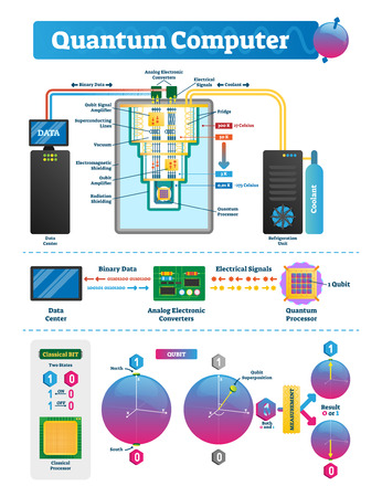 Quantum computer labeled infographic. Qubit vector illustration scheme. Data hardware internal structure with refrigerator, analog electronic converters and processor.