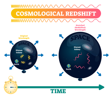 Cosmological redshift vector illustration. Stretched and original space wavelength with earth and distant galaxy. Doppler effect astronomical phenomenon distance example.