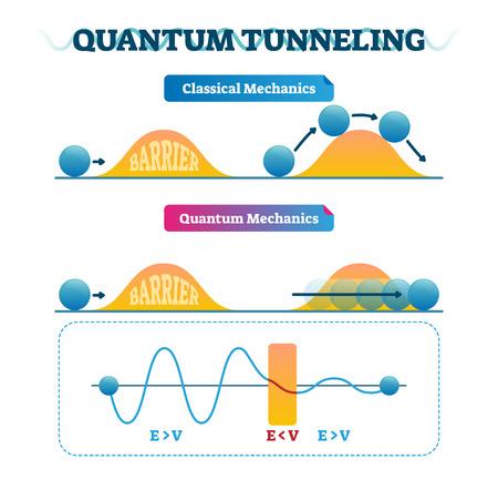 Confronto di infografica e meccanica classica con illustrazione vettoriale di tunneling quantistico. Fenomeno fisico in cui la particella passa attraverso la barriera. Ragione della fusione nucleare.