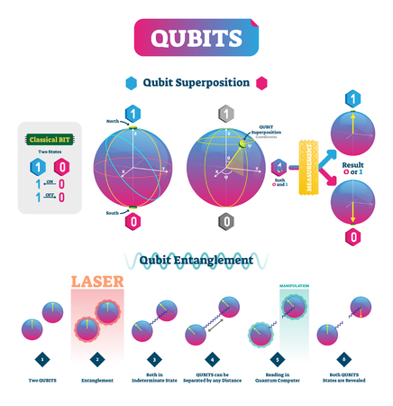 Qubits vector illustration. Infographic with superposition and entanglement states. Comparison with classical one polarization bit and superposition explanation scheme. Vektorové ilustrace