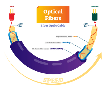 Optical fibers vector illustration. Technical scheme with light speed internet signal. Cable structure with light ray, receiver, buffer coating, cladding and core.