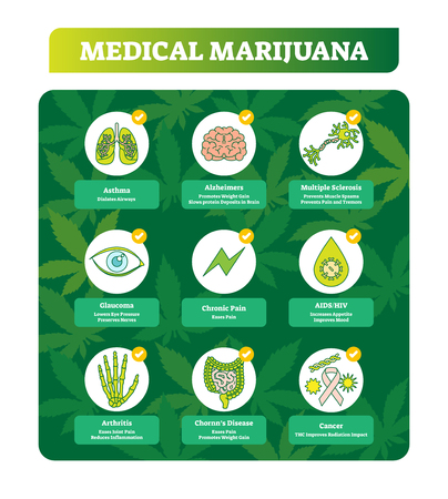 Medical marihuana vector illustration. Benefits symbols collection set. Examples of cancer, chornn disease, arthritis, glaucoma, chronic pain, HIV, AIDS, asthma and more.