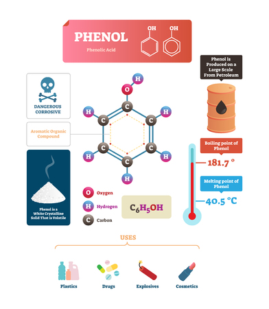 Phenol vector illustration. Labeled molecular acid structure and uses scheme. Chemical formula with oxygen, hydrogen and carbon organic ingredients. Diagram with temperature, melting and boiling point
