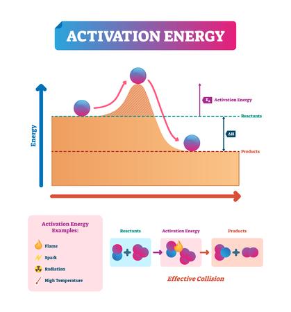 Ilustración de vector de energía de activación. Explicación de procesos químicos y físicos con ejemplos. Reactivos y productos en diagrama y esquema rotulados. Fenómenos de llama, chispa, radiación y temperatura.