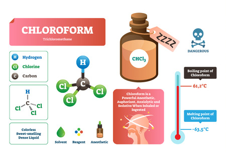 Chloroform vector illustration. Chemical liquid structure, characteristics, melting and boiling point scheme. Trichloromethane organic compound with formula CHCl3. Dangerous substance for anesthetic.