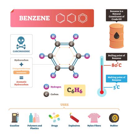 Illustrazione vettoriale di benzene. Sostanza molecolare chimica con formula C6H6. Diagramma con punto di fusione e di ebollizione. Elemento utilizzato per benzina, polimeri, farmaci, esplosivi, fibre di nylon e gomma.
