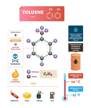 Illustrazione vettoriale di toluene o toluolo. Struttura etichettata e diagramma degli usi. Schema infografico della temperatura di ebollizione e punto di fusione del liquido. Spiegazione delle caratteristiche più espresse della sostanza.