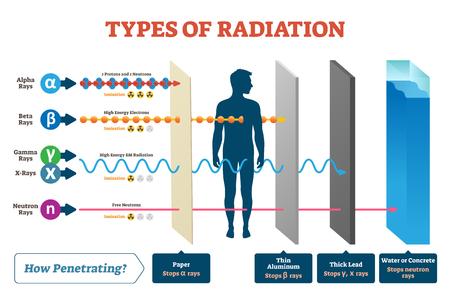 Arten von Strahlungsvektorillustrationsdiagramm und beschriftetes Beispielschema. Gezeigt, wie Alpha-, Beta-, Gamma-, Neutronen- und Röntgenstrahlen funktionieren. Infografik, welches Material diesen Ionenstrahl-Durchdringungsprozess stoppt.