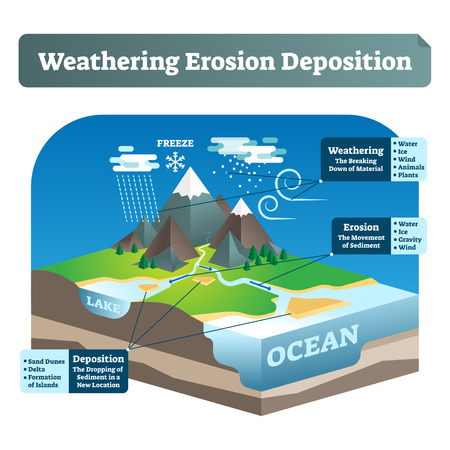 Simple labeled weathering erosion deposition or WED vector illustration. Geological scheme with earth gravity impact on soil rocks, moment of sediment and dropping in new location near lake or ocean.