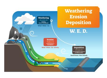 Verwitterung Erosionsablagerung Vektor-Illustration. Erklärung des beschrifteten geologischen Prozesses. Schwerkrafteinwirkung der Erde auf Bodengesteine, Moment des Sediments und Ablegen an einem neuen Ort. Erdrutschbildung.
