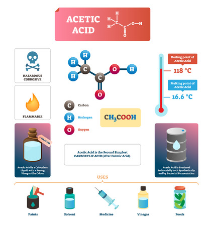 Acetic acid vector illustration. Liquid uses and formula diagram. Chemical chain with carbon, hydrogen and oxygen. Description with physical characteristics. Substance for paints, solvent and vinegar. Illustration