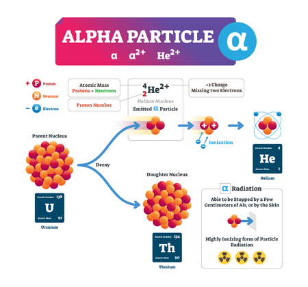 Alpha particle vector illustration. Labeled atomic ion process explanation infographic. Structure scheme with electron, proton and neutron. Concept of parent nucleus, emitted particle and daughter.