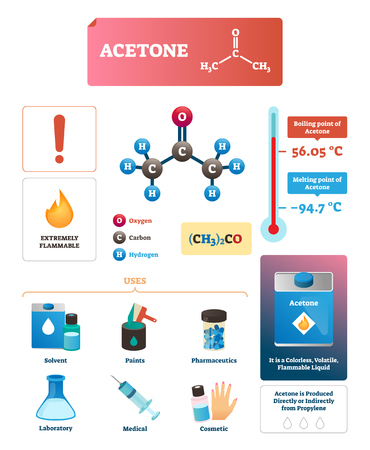 Acetone vector illustration. Chemical and physical explanation Infographic. Isolated formula scheme for liquid that is used for nail polish, solvent and pharmaceutics. Boiling or melting point diagram
