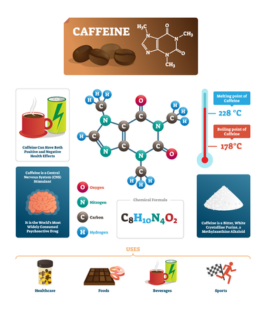 Caffeine vector illustration. Coffee ingredient from chemical science side. Labeled diagram with substance melting and boiling point. Nitrogen, carbon and hydrogen formula. Comprehensive infographic. Illustration