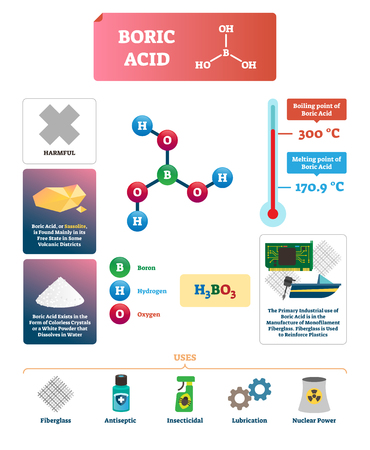 Boric acid vector illustration. Chemical substance description with example of uses. Diagram with melting and boiling point. Baron, hydrogen and oxygen formula with bonds. Main fiberglass raw material