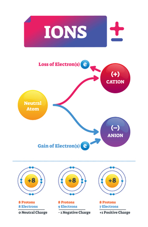 Ions vector illustration. Labeled chemical molecule electric charge scheme. Diagram with neutral atom, positive cation and negative anion with loss of electron. Educational particle infographic.