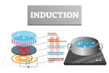 Induction vector illustration. Labeled household cooking heat explanation. Physical high frequency alternating current creates electromagnetic field concept example. Educational technology scheme.