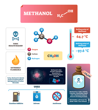 Methanol vector illustration. Labeled chemical substance characteristics. Isolated structure and formula diagram. Scheme of boiling and melting point. Gasoline, solvent and antifreeze ingredient.