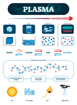 Plasma vector illustration. Fourth fundamental state of matter explanation. Labeled isolated example with water, ice, vapor and ionized neon gas. Physical substance characteristics and description.