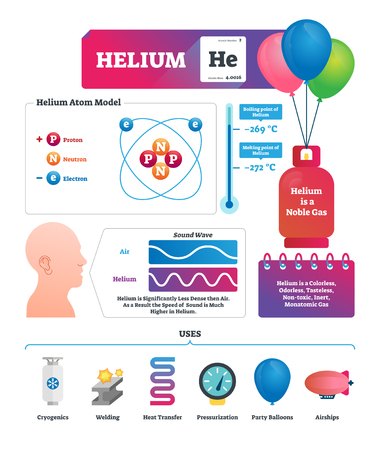 Helium vector illustration. Chemical gas substance characteristics and uses. Atom model and everyday application example. Funny high voice after inhalation explanation. Observable universe ingredient.