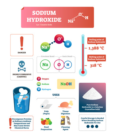 Sodium hydroxide vector illustration. Chemical educational labeled scheme with substance characteristics and usage. Molecule structure formula with isolated covalent and ionic bond scheme. Lye diagram