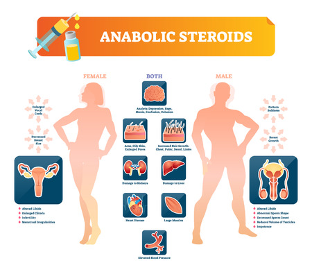 Anabolic steroids vector illustration. Health damage symptoms labeled diagram. Forbidden prescription for athletic strength and bodybuilding. Injection doping pill and dangerous synthetic stimulant.